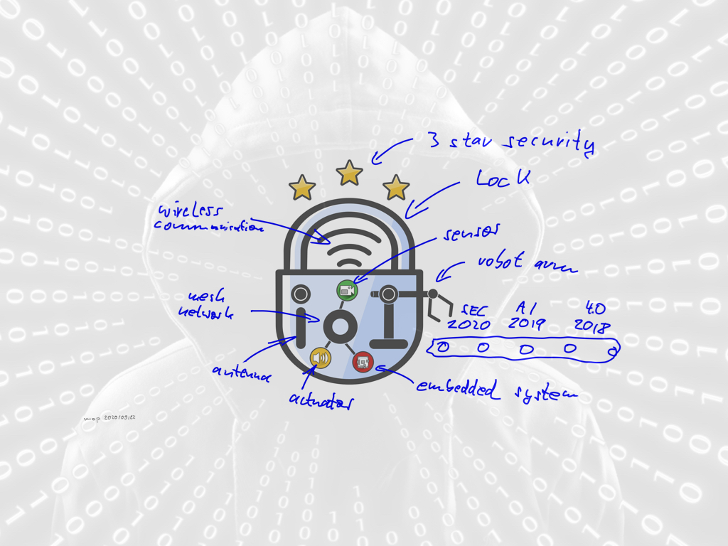 Future-IoT logo meets security